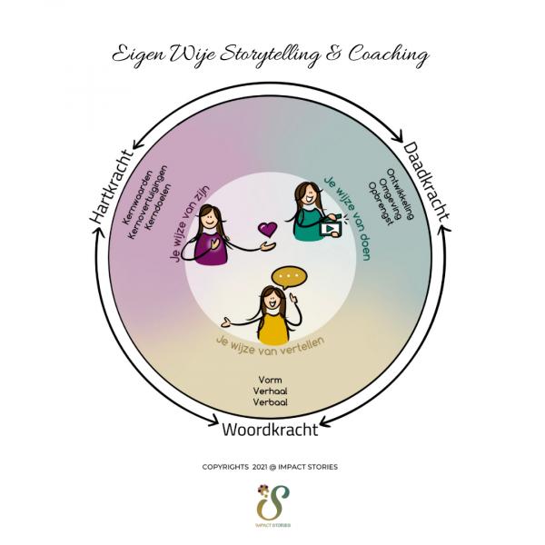 coaching_Utrecht_Impact Stories - Eigen Wijze Storytelling & Coaching _2.jpg