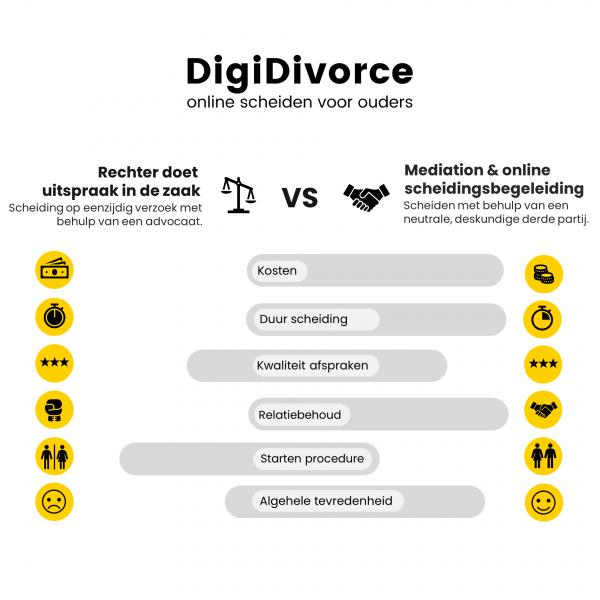 mediator_Papendrecht_DigiDivorce I Online scheiden voor ouders_4.jpg
